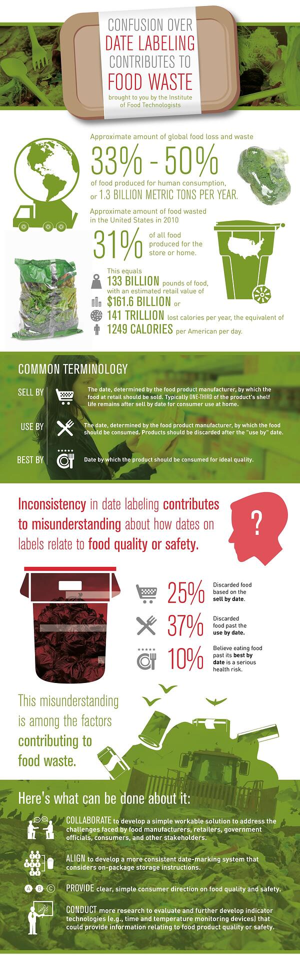 Food Labeling Waste infographic